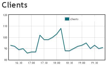 100 Clients im FFSC-Netz